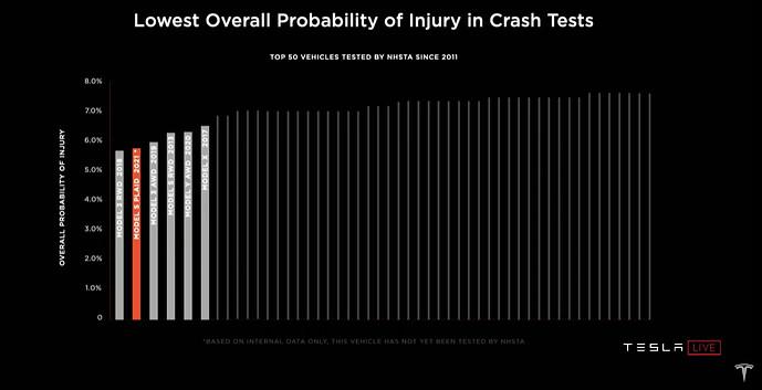 Geringste Verletzungswahrscheinlichkeit laut Crash-Tests