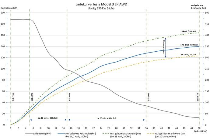 Ladekurve_Model3_LR_AWD.jpg
