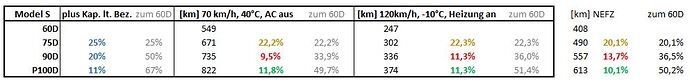 Vergleich Reichweiten Model S mit NEFZ.JPG