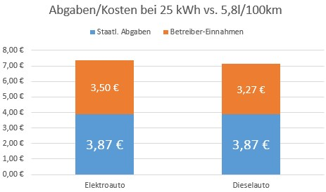 Abgaben 25kWh vs 5-8l.jpg