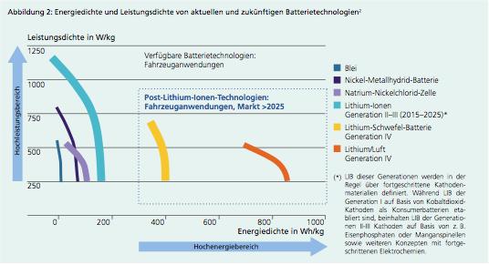 batterietechnologien_fraunhofer_2012.png