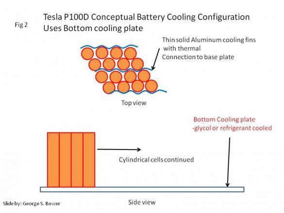 NL-03-100-kWh-cooling-graphic-2-Geroge-S-Bower-EV-Annex.jpg